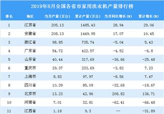 2019年8月全国各省市家用洗衣机产量排行榜(附完整榜单)