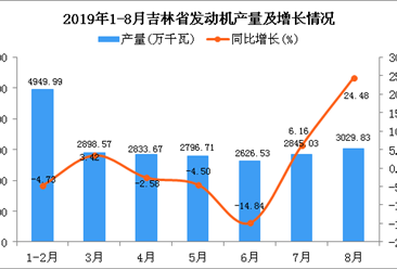 2019年1-8月吉林省发动机产量为22147.66万吨 同比增长16.88%