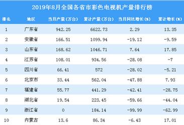 2019年8月全國各省市彩色電視機產量排行榜