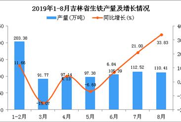 2019年1-8月吉林省生铁产量为817.3万吨 同比增长23.21%
