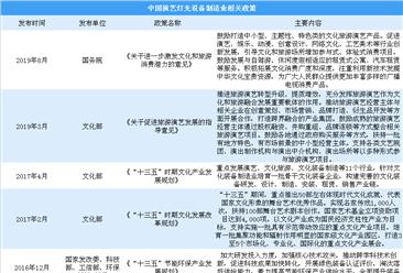 中国演艺灯光设备制造行业前景分析:2019年市场规模或超4500亿(图)