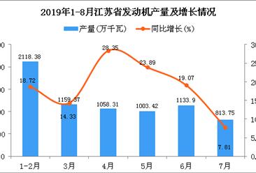 2019年1-8月江苏省发动机产量为9309.84万千瓦 同比增长43.83%