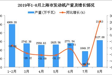 2019年1-8月上海市发动机产量为20762.5万千瓦 同比下降22.76%