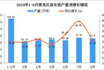 2019年1-8月黑龙江省生铁产量及增长情况分析