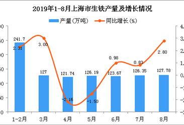 2019年1-8月上海市生铁产量为994.43万吨 同比增长1.04%
