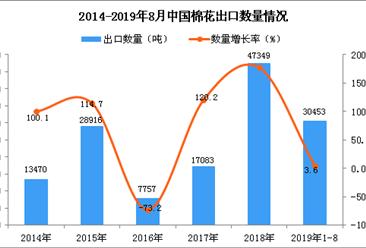 2019年1-8月中国棉花出口量同比增长3.6%