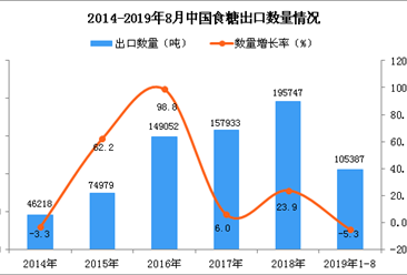 2019年1-8月中国食糖出口量同比下降5.3%