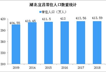 湖北宜昌高校毕业生买房打折 宜昌房价走势分析(图)
