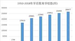 新中国70年教育变革之学前教育:70年经历?#28216;?#21040;有  现毛入学率达81.7%(图)