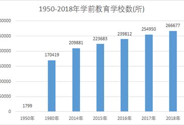 新中國70年教育變革之學前教育:70年經歷從無到有  現毛入學率達81.7%(圖)