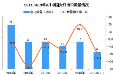 2019年1-8月中国大豆出口量为8万吨 同比下降18.8%
