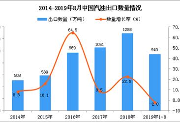 2019年1-8月中国汽油出口量为940万吨 同比下降2%