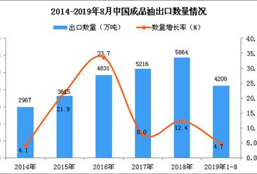 2019年1-8月中国成品油出口量为4208万吨 同比增长4.7%