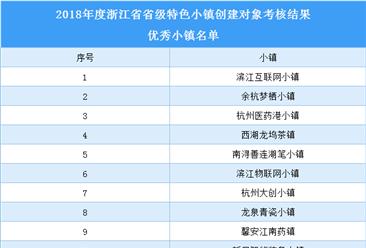 浙江省2018年省级特色小镇创建对象优秀小镇名单(附表)