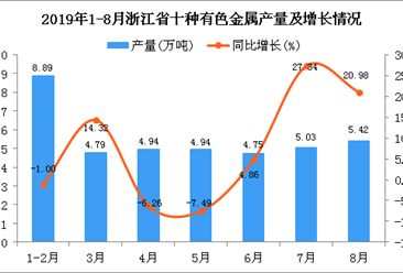 2019年1-8月浙江省十种有色金属产量同比增长11.81%