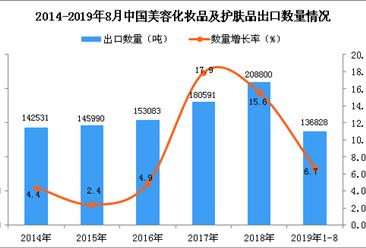 2019年1-8月中国美容化妆品及护肤品出口量同比增长6.7%(图)
