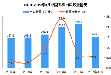 2019年1-8月中国啤酒出口量为26692万升 同比增长5.8%