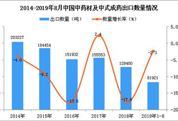 2019年1-8月中国中药材及中式成药出口量同比下降2.3%