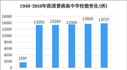 新中国70年教育变革之高中教育:高中入学率从1.1%升至88.8%(图)