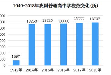 新中國70年教育變革之高中教育:高中入學率從1.1%升至88.8%(圖)