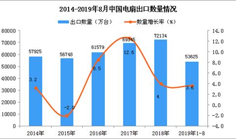2019年1-8月中国电扇出口量为53625万台 同比增长3.6%