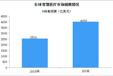 2020年中国智慧医疗投资规模超千亿 呈现三大发展趋势(图)