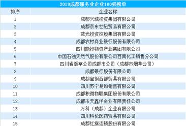 2019年成都服务业100强企业排行榜