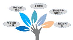 深圳出台新政扶持新材料产业:重点支持新材料产业这5大领域(附政策)