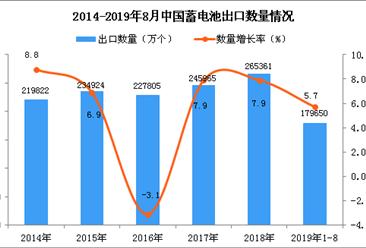 2019年1-8月中国蓄电池出口量为179650万个 同比增长5.7%