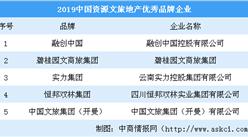 2019中國資源文旅地產優秀品牌企業名單:融創碧桂園上榜(圖)