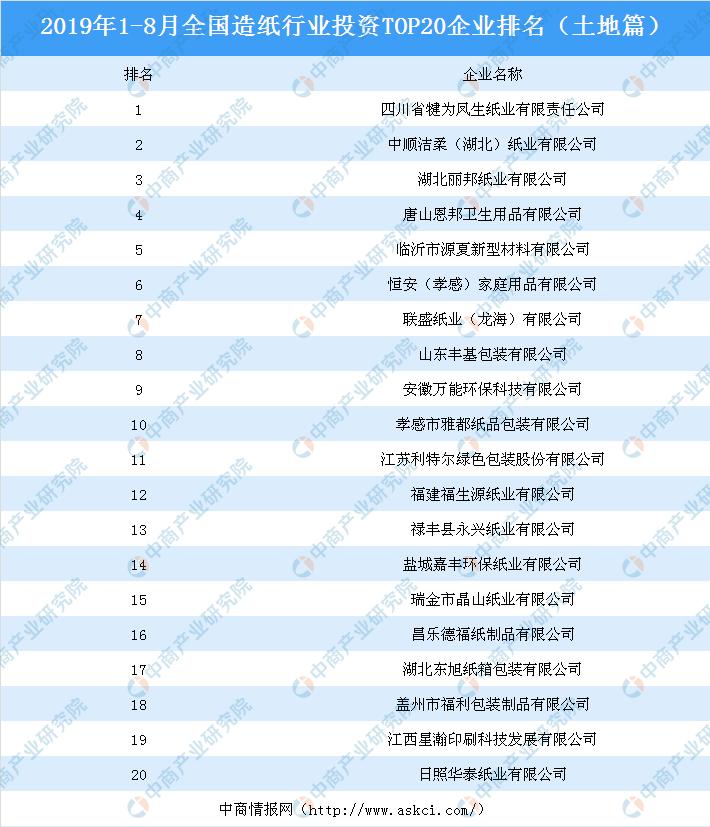 8月全国造纸行业投资TOP20企业排名(土地篇)