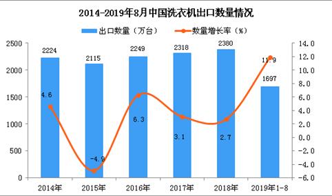 2019年1-8月中国洗衣机出口量及金额增长情况分析