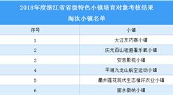 浙江省2018年省级特色小镇培育对象淘汰小镇名单:合计6家(附表)