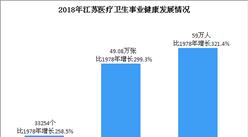 新中國70年浙江醫療衛生事業發展成果分析:衛生技術人員比1978年增長321.4%(圖)