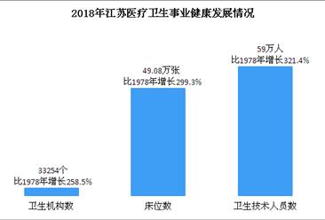 新中国70年浙江医疗卫生事业发展成果分析:卫生技术人员比1978年增长321.4%(图)