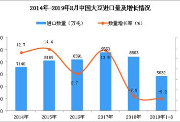 2019年1-8月中国大豆进口量及金额增长情况分析(图)