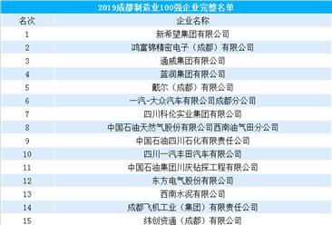 2019年成都制造业100强企业排行榜