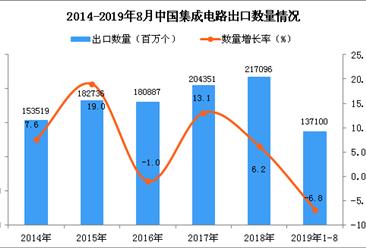 2019年1-8月中国集成电路出口量为137100百万个 同比下降6.8%