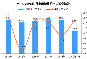 2019年1-8月中国微波炉出口量同比增长5.2%