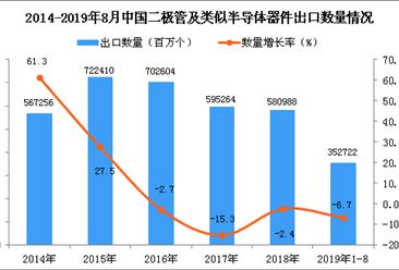 2019年1-8月中国二极管及类似半导体器件出口量同比下降6.7%