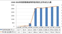 新中国70年教育变革之高等教育:高等教育体系规模稳居世界第一(图)