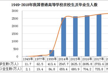 新中國70年教育變革之高等教育:高等教育體系規模穩居世界第一(圖)
