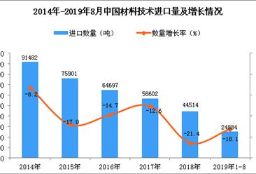 2019年1-8月中国材料技术进口量同比下降18.1%