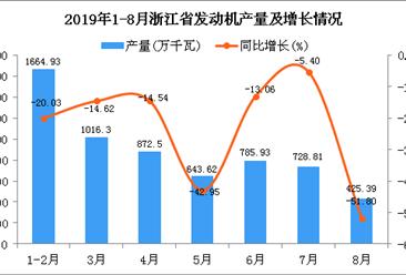 2019年1-8月浙江省发动机产量为3810.93万千瓦 同比下降52.23%