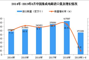 2019年1-8月中国集成电路进口量为271936百万个 同比下降3.8%