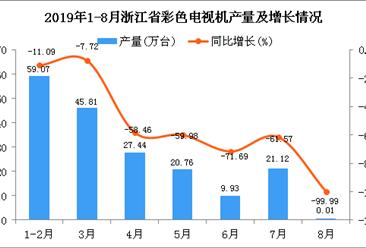 2019年1-8月浙江省彩色電視機產量為184.14萬臺 同比下降53.84%