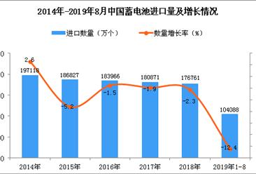 2019年1-8月中国蓄电池进口量为104088万个 同比下降12.4%