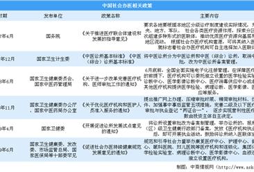 国家鼓励社会办医 2019上半年民营医院比公立医院多9408个(附政策盘点)