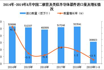 2019年1-8月中国二极管及类似半导体器件进口量同比下降13.5%