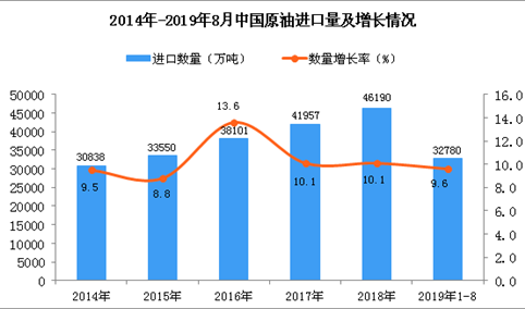 2019年1-8月中国原油进口数量及金额增长率情况